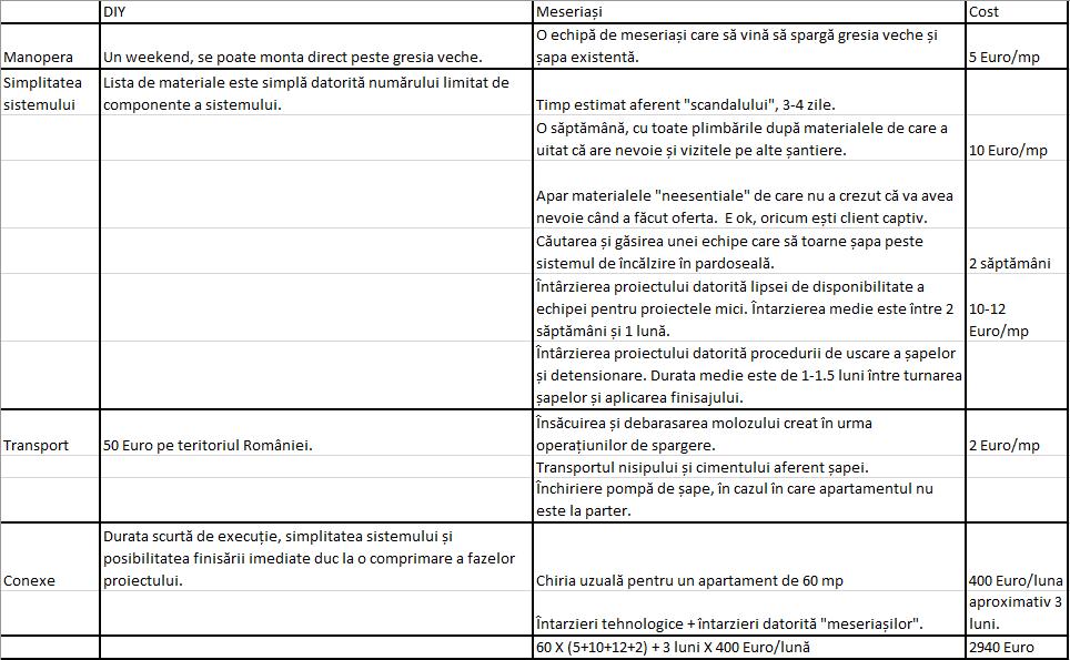 comparare sisteme